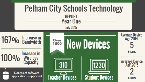 Pelham City Schools is bringing 1,500 new devices to the district as a part of its Cultivating Enhanced Learning project. (Contributed)