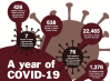 One year later: A look back at the last year in the battle against COVID-19